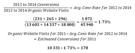 Search Engine Optimization Case Study Conversion Rate Formulas