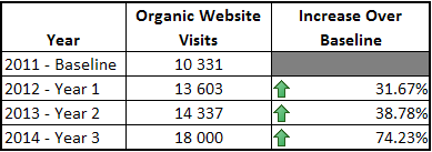 Search Engine Optimization Case Study Table 1 Organic Website Visits