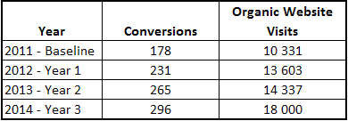 Search Engine Optimization Case Study Table 2 Website Conversions