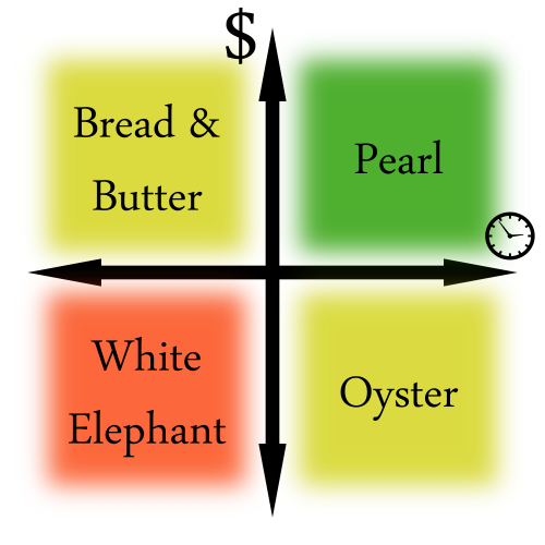Project Profitability Matrix Bread and Better Solutions